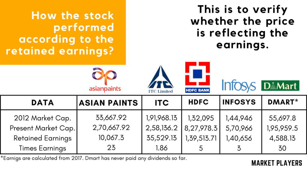 ITC's number is down because of it's high dividend yield. Infosys and HDFC have paid considerable amount of dividends.