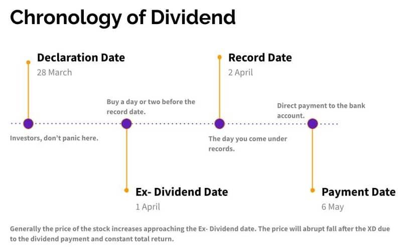 dividend chronology