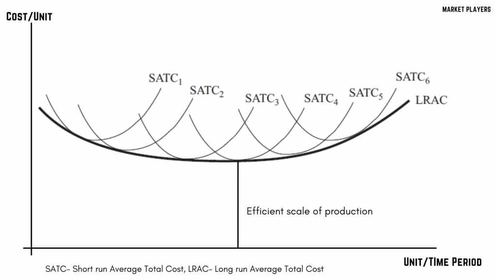 efficient scale of production