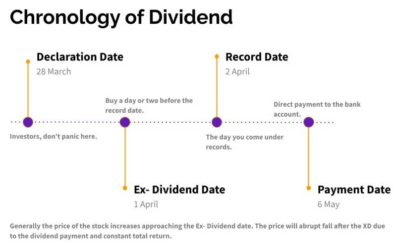 The image describes the dates and days involved in a dividend issuing process.