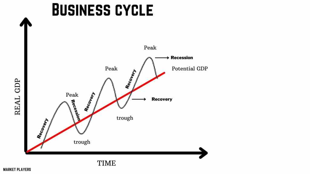 Stages of Business cycle or economic cycle.